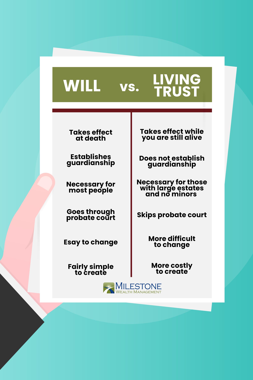 Will Versus Living Trust